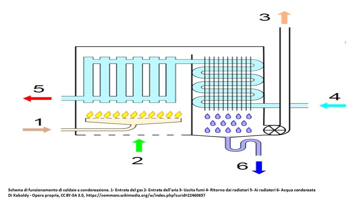 Rinnovare l'impianto di riscaldamento